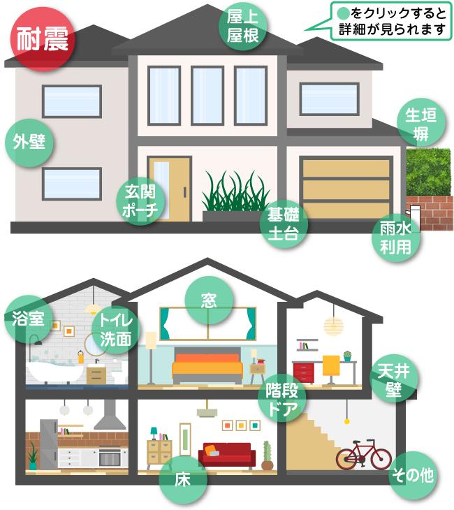 住宅耐震リフォーム